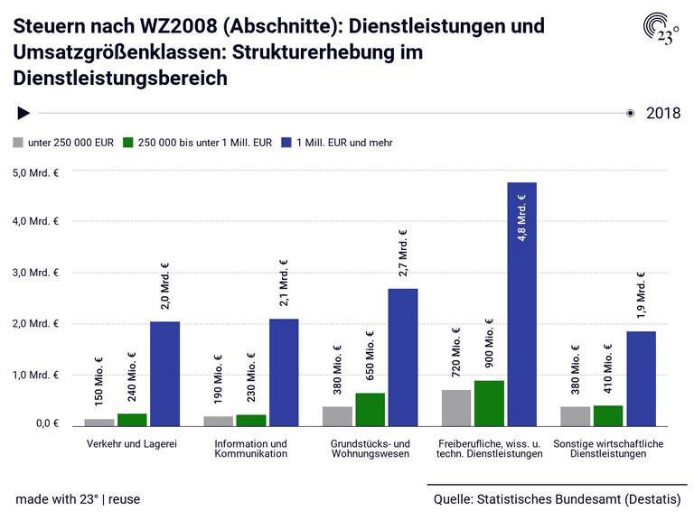 Steuern nach WZ2008 (Abschnitte): Dienstleistungen und Umsatzgrößenklassen: Strukturerhebung im Dienstleistungsbereich