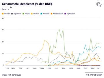 Gesamtschuldendienst (% des BNE)