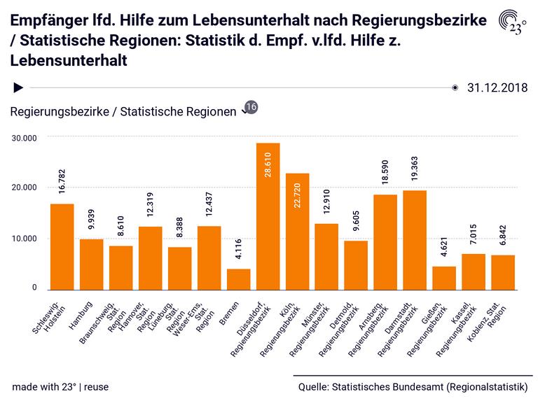 Empfänger lfd. Hilfe zum Lebensunterhalt nach Regierungsbezirke / Statistische Regionen: Statistik d. Empf. v.lfd. Hilfe z. Lebensunterhalt