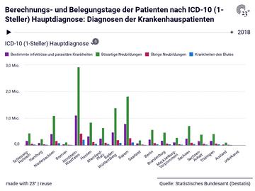 Berechnungs- und Belegungstage der Patienten nach ICD-10 (1-Steller) Hauptdiagnose: Diagnosen der Krankenhauspatienten