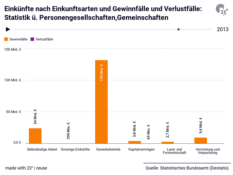 Einkünfte nach Einkunftsarten und Gewinnfälle und Verlustfälle: Statistik ü. Personengesellschaften,Gemeinschaften