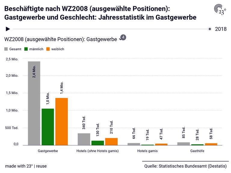 Beschäftigte nach WZ2008 (ausgewählte Positionen): Gastgewerbe und Geschlecht: Jahresstatistik im Gastgewerbe