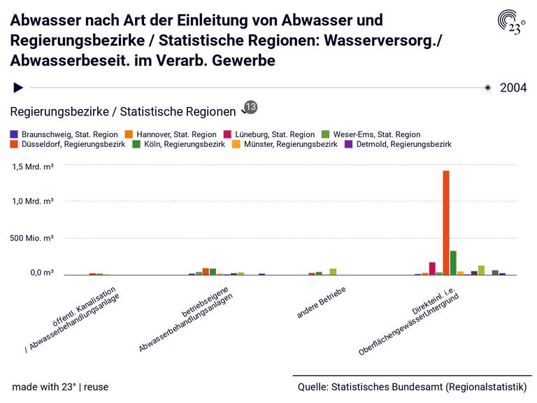 Abwasser nach Art der Einleitung von Abwasser und Regierungsbezirke / Statistische Regionen: Wasserversorg./ Abwasserbeseit. im Verarb. Gewerbe