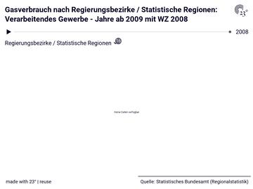 Gasverbrauch nach Regierungsbezirke / Statistische Regionen: Verarbeitendes Gewerbe - Jahre ab 2009 mit WZ 2008