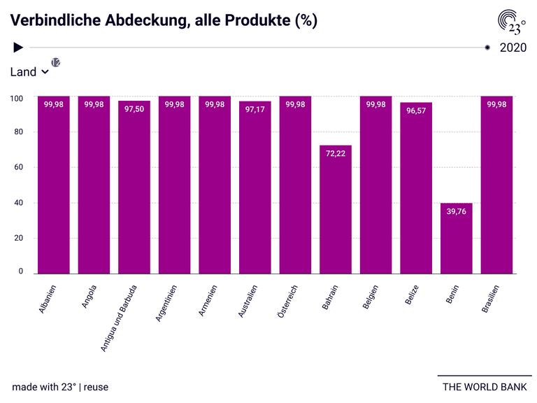 Verbindliche Abdeckung, alle Produkte (%)