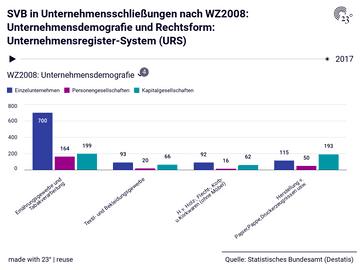 SVB in Unternehmensschließungen nach WZ2008: Unternehmensdemografie und Rechtsform: Unternehmensregister-System (URS)