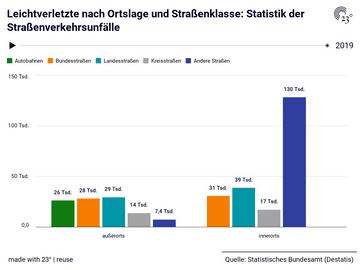 Leichtverletzte nach Ortslage und Straßenklasse: Statistik der Straßenverkehrsunfälle