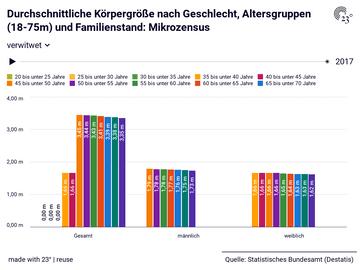 Durchschnittliche Körpergröße nach Geschlecht, Altersgruppen (18-75m) und Familienstand: Mikrozensus