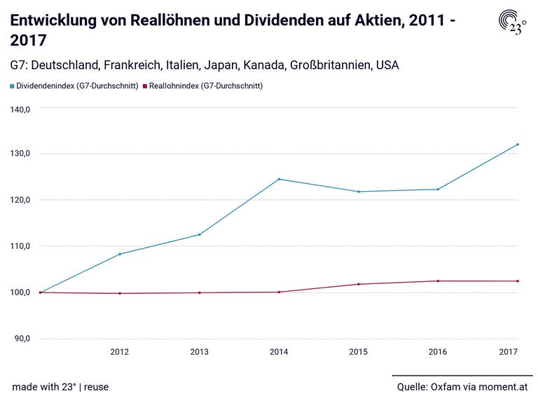 Entwicklung von Reallöhnen und Dividenden auf Aktien, 2011 - 2017