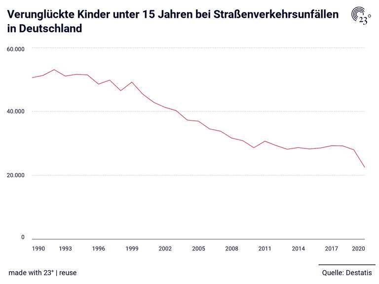 Verunglückte Kinder unter 15 Jahren bei Straßenverkehrsunfällen in Deutschland