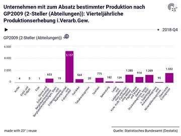 Unternehmen mit zum Absatz bestimmter Produktion nach GP2009 (2-Steller (Abteilungen)): Vierteljährliche Produktionserhebung i.Verarb.Gew.