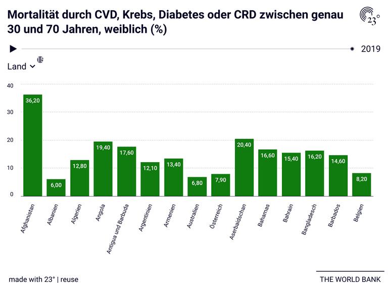 Mortalität durch CVD, Krebs, Diabetes oder CRD zwischen genau 30 und 70 Jahren, weiblich (%)