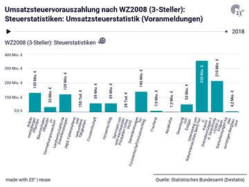 Umsatzsteuervorauszahlung nach WZ2008 (3-Steller): Steuerstatistiken: Umsatzsteuerstatistik (Voranmeldungen)