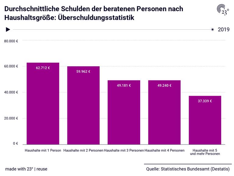 Durchschnittliche Schulden der beratenen Personen nach Haushaltsgröße: Überschuldungsstatistik