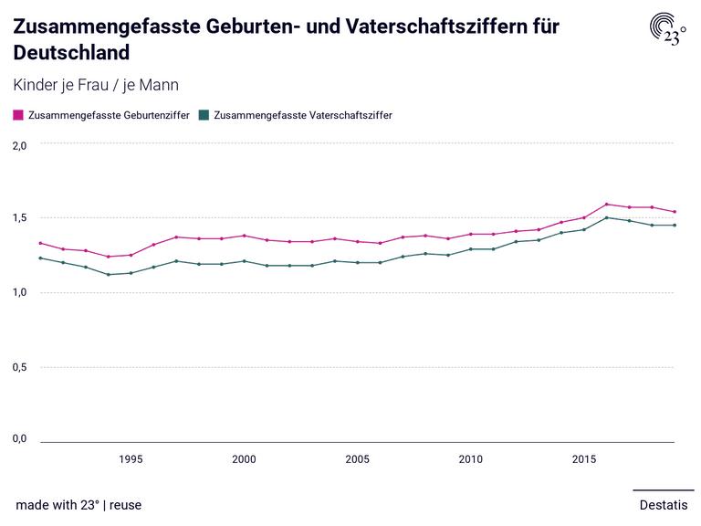 Zusammengefasste Geburten- und Vaterschaftsziffern für Deutschland