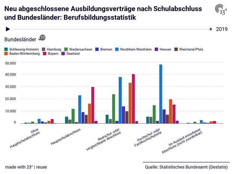 Neu abgeschlossene Ausbildungsverträge nach Schulabschluss und Bundesländer: Berufsbildungsstatistik