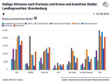 Gültige Stimmen nach Parteien und Kreise und kreisfreie Städte: Landtagswahlen: Brandenburg