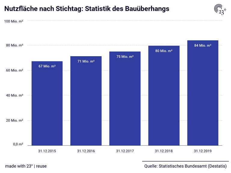 Nutzfläche nach Stichtag: Statistik des Bauüberhangs