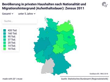 Bevölkerung in privaten Haushalten nach Nationalität und Migrationshintergrund (Aufenthaltsdauer): Zensus 2011