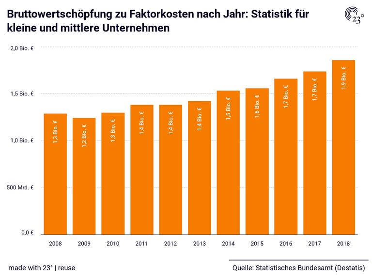 Bruttowertschöpfung zu Faktorkosten nach Jahr: Statistik für kleine und mittlere Unternehmen