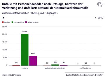 Unfälle mit Personenschaden nach Ortslage, Schwere der Verletzung und Unfallart: Statistik der Straßenverkehrsunfälle