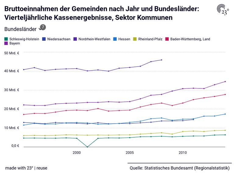 Bruttoeinnahmen der Gemeinden nach Jahr und Bundesländer: Vierteljährliche Kassenergebnisse, Sektor Kommunen