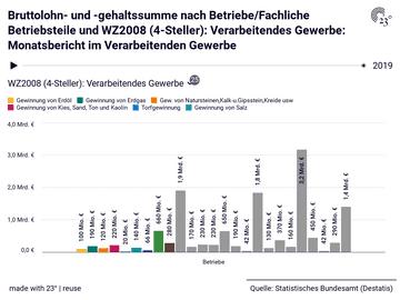 Bruttolohn- und -gehaltssumme nach Betriebe/Fachliche Betriebsteile und WZ2008 (4-Steller): Verarbeitendes Gewerbe: Monatsbericht im Verarbeitenden Gewerbe