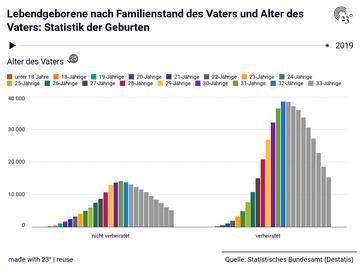 Lebendgeborene nach Familienstand des Vaters und Alter des Vaters: Statistik der Geburten