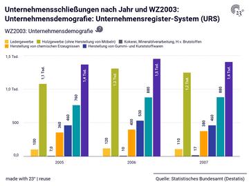 Unternehmensschließungen nach Jahr und WZ2003: Unternehmensdemografie: Unternehmensregister-System (URS)
