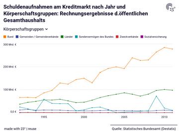 Schuldenaufnahmen am Kreditmarkt nach Jahr und Körperschaftsgruppen: Rechnungsergebnisse d.öffentlichen Gesamthaushalts