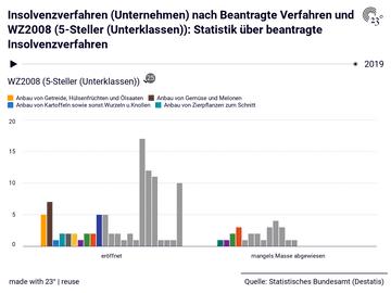 Insolvenzverfahren (Unternehmen) nach Beantragte Verfahren und WZ2008 (5-Steller (Unterklassen)): Statistik über beantragte Insolvenzverfahren