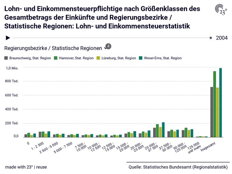 Lohn- und Einkommensteuerpflichtige nach Größenklassen des Gesamtbetrags der Einkünfte und Regierungsbezirke / Statistische Regionen: Lohn- und Einkommensteuerstatistik
