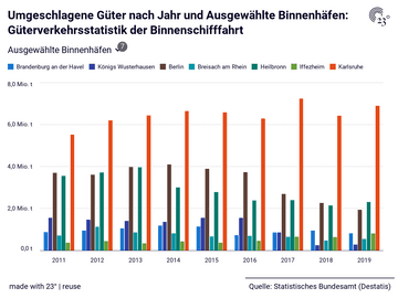Umgeschlagene Güter nach Jahr und Ausgewählte Binnenhäfen: Güterverkehrsstatistik der Binnenschifffahrt