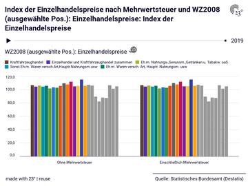 Index der Einzelhandelspreise nach Mehrwertsteuer und WZ2008 (ausgewählte Pos.): Einzelhandelspreise: Index der Einzelhandelspreise