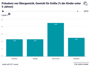 Prävalenz von Übergewicht, Gewicht für Größe (% der Kinder unter 5 Jahren)