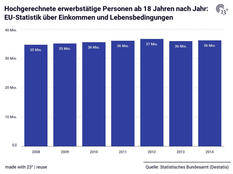 Hochgerechnete erwerbstätige Personen ab 18 Jahren nach Jahr: EU-Statistik über Einkommen und Lebensbedingungen