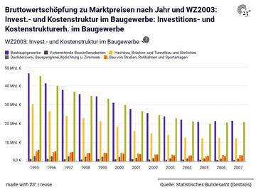 Bruttowertschöpfung zu Marktpreisen nach Jahr und WZ2003: Invest.- und Kostenstruktur im Baugewerbe: Investitions- und Kostenstrukturerh. im Baugewerbe