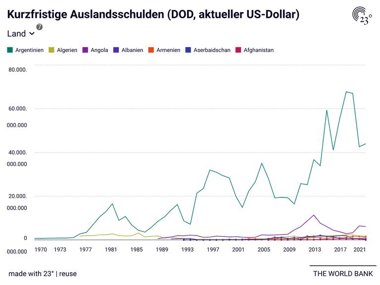 Kurzfristige Auslandsschulden (DOD, aktueller US-Dollar)