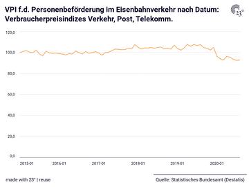 VPI f.d. Personenbeförderung im Eisenbahnverkehr nach Datum: Verbraucherpreisindizes Verkehr, Post, Telekomm.