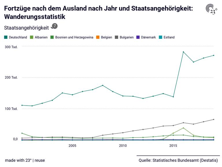 Fortzüge nach dem Ausland nach Jahr und Staatsangehörigkeit: Wanderungsstatistik