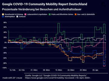 Google COVID-19 Community Mobility Report Deutschland