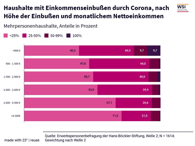 Haushalte mit Einkommenseinbußen durch Corona, nach Höhe der Einbußen und monatlichem Nettoeinkommen