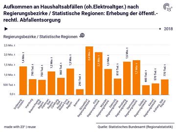 Aufkommen an Haushaltsabfällen (oh.Elektroaltger.) nach Regierungsbezirke / Statistische Regionen: Erhebung der öffentl.-rechtl. Abfallentsorgung