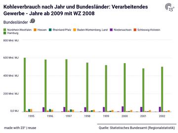 Kohleverbrauch nach Jahr und Bundesländer: Verarbeitendes Gewerbe - Jahre ab 2009 mit WZ 2008