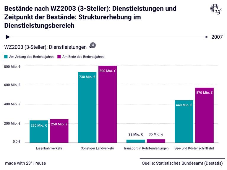 Bestände nach WZ2003 (3-Steller): Dienstleistungen und Zeitpunkt der Bestände: Strukturerhebung im Dienstleistungsbereich