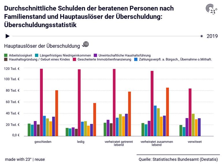 Durchschnittliche Schulden der beratenen Personen nach Familienstand und Hauptauslöser der Überschuldung: Überschuldungsstatistik