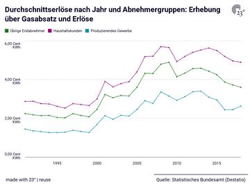 Durchschnittserlöse nach Jahr und Abnehmergruppen: Erhebung über Gasabsatz und Erlöse