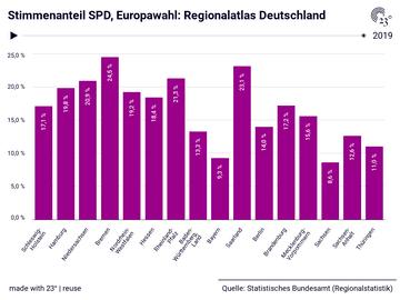 Stimmenanteil SPD, Europawahl: Regionalatlas Deutschland
