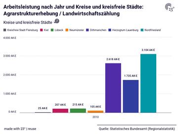Arbeitsleistung nach Jahr und Kreise und kreisfreie Städte: Agrarstrukturerhebung / Landwirtschaftszählung