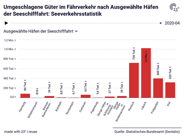 Umgeschlagene Güter im Fährverkehr nach Ausgewählte Häfen der Seeschifffahrt: Seeverkehrsstatistik